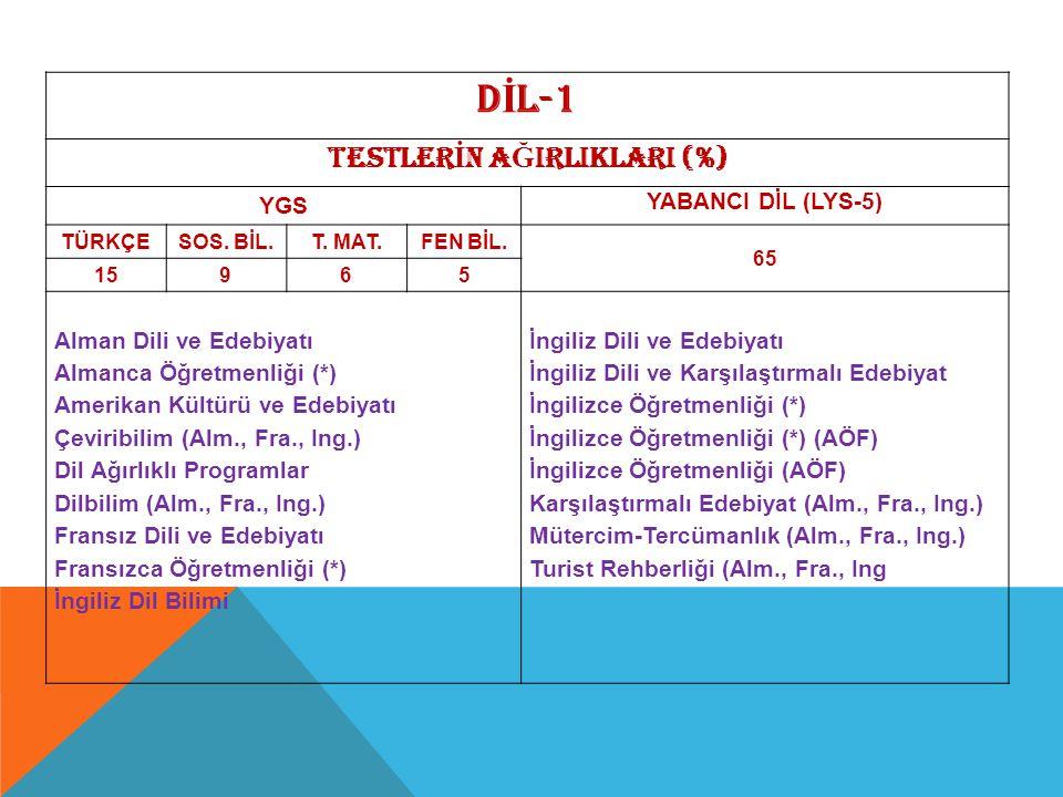 D İ L-1 TESTLER İ N A Ğ IRLIKLARI (%) YGS YABANCI DİL (LYS-5) TÜRKÇESOS. BİL.T. MAT.FEN BİL. 65 15965 Alman Dili ve Edebiyatı Almanca Öğretmenliği (*)