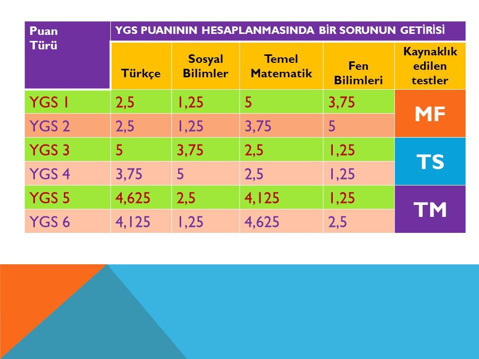 Puan Türü YGS PUANININ HESAPLANMASINDA B İ R SORUNUN GET İ R İ S İ Türkçe Sosyal Bilimler Temel Matematik Fen Bilimleri Kaynaklık edilen testler YGS 1