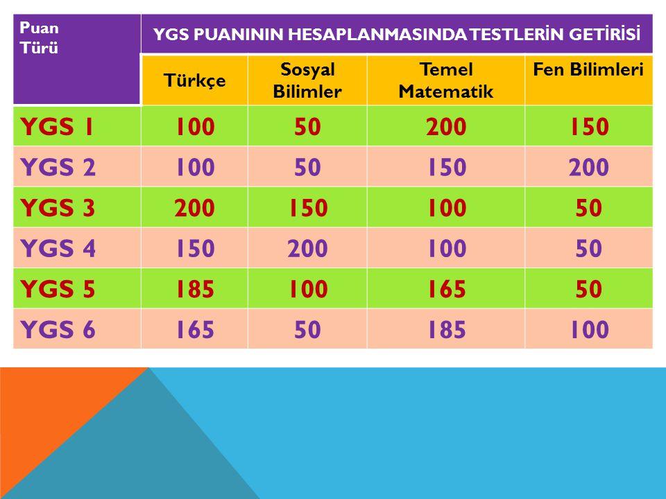 Puan Türü YGS PUANININ HESAPLANMASINDA TESTLER İ N GET İ R İ S İ Türkçe Sosyal Bilimler Temel Matematik Fen Bilimleri YGS 110050200150 YGS 21005015020