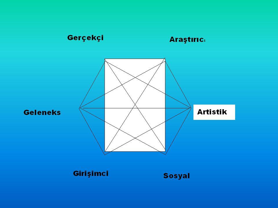 Holland, Kuramının 4 Temel Varsayımı 1. Birçok insan, benzerlikler dikkate alındığında, altı kişilik tipinden birine yerleştirilebilir. Bunlar; gerçek