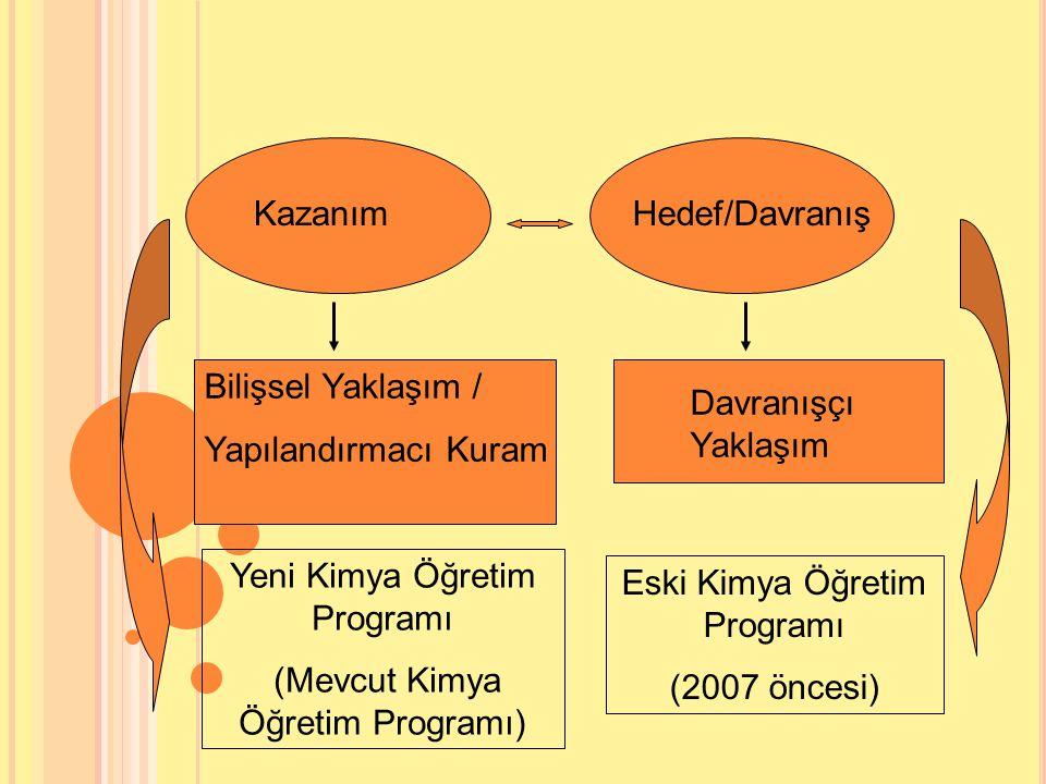 Hedef/DavranışKazanım Davranışçı Yaklaşım Yeni Kimya Öğretim Programı (Mevcut Kimya Öğretim Programı) Bilişsel Yaklaşım / Yapılandırmacı Kuram Eski Kimya Öğretim Programı (2007 öncesi)