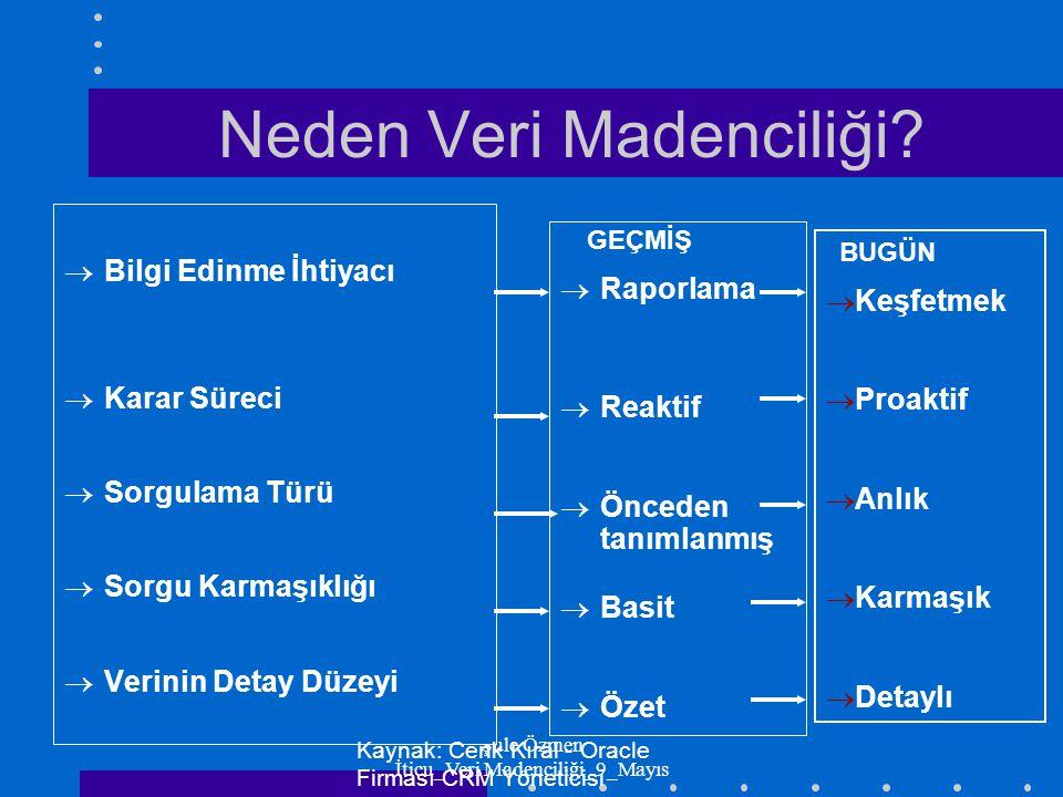 Şule Özmen İticu_Veri Madenciliği_9_Mayıs Önceden tanımlanmış Sorgulamalar Bağıntılarla ilgili sorgulamalar Analitik tahmin modelleri RAPORLAMA NE OLDU.