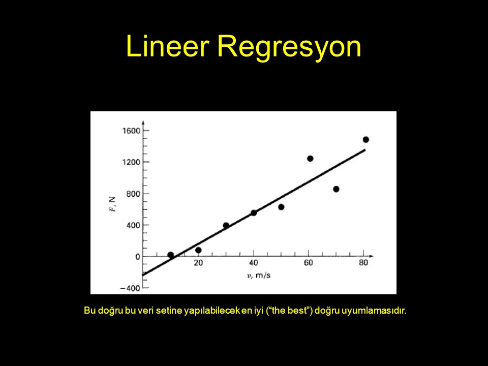 """Lineer Regresyon Bu doğru bu veri setine yapılabilecek en iyi (""""the best"""") doğru uyumlamasıdır."""