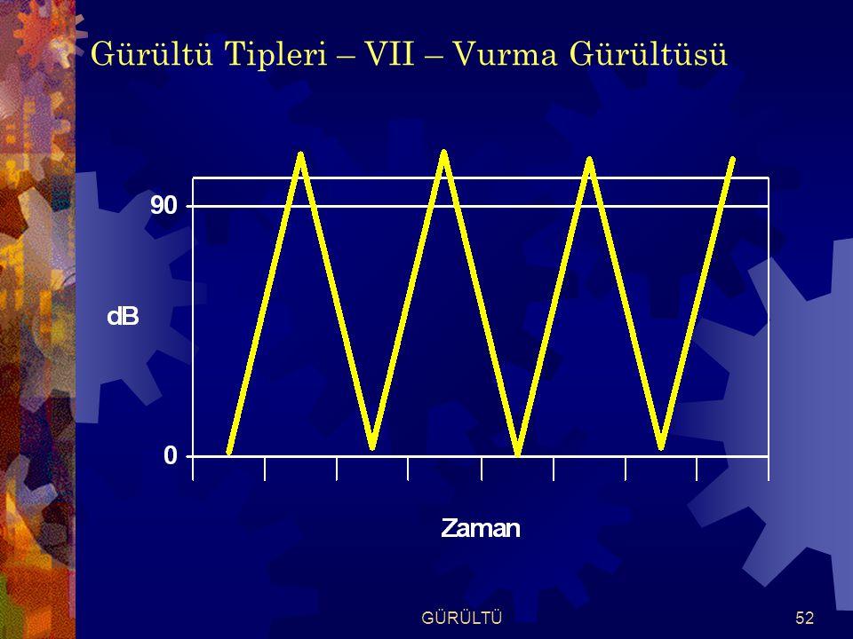 GÜRÜLTÜ52 Gürültü Tipleri – VII – Vurma Gürültüsü
