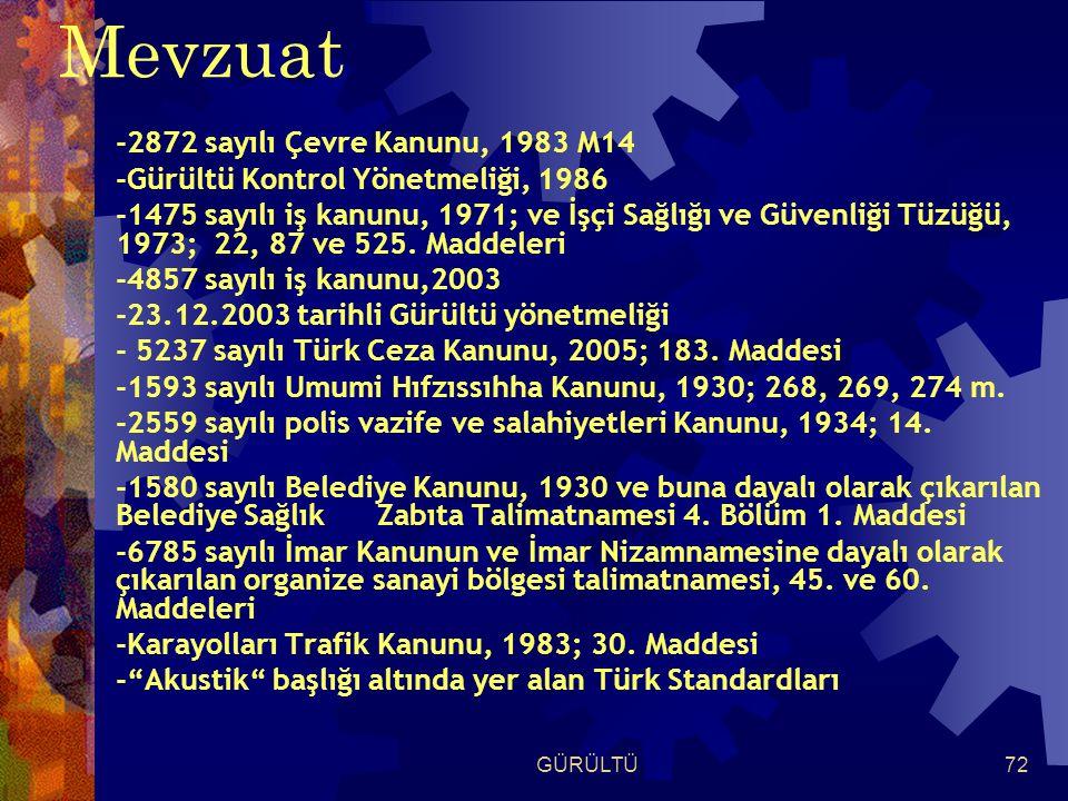 GÜRÜLTÜ72 Mevzuat -2872 sayılı Çevre Kanunu, 1983 M14 -Gürültü Kontrol Yönetmeliği, 1986 -1475 sayılı iş kanunu, 1971; ve İşçi Sağlığı ve Güvenliği Tüzüğü, 1973; 22, 87 ve 525.