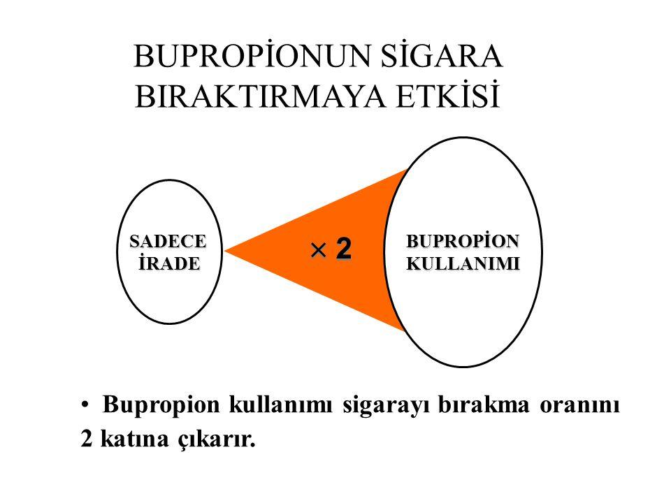 BUPROPİONUN SİGARA BIRAKTIRMAYA ETKİSİ SADECEİRADE BUPROPİONKULLANIMI Bupropion kullanımı sigarayı bırakma oranını 2 katına çıkarır.
