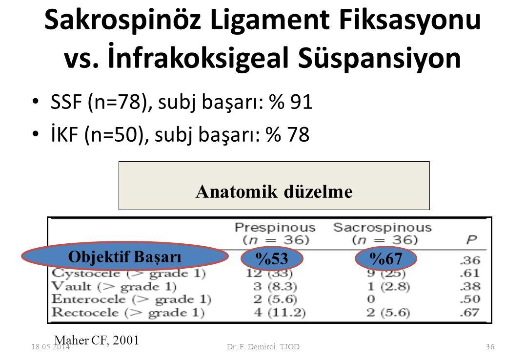 Sakrospinöz ligament süspansiyonu vs.