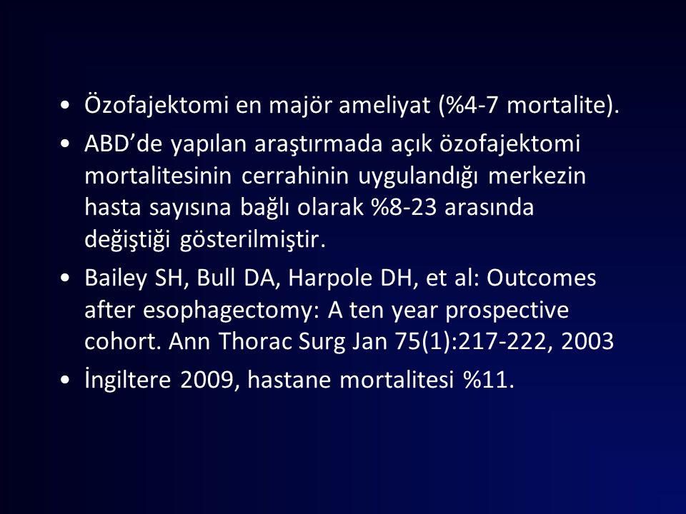 Özofajektomi en majör ameliyat (%4-7 mortalite). ABD'de yapılan araştırmada açık özofajektomi mortalitesinin cerrahinin uygulandığı merkezin hasta say