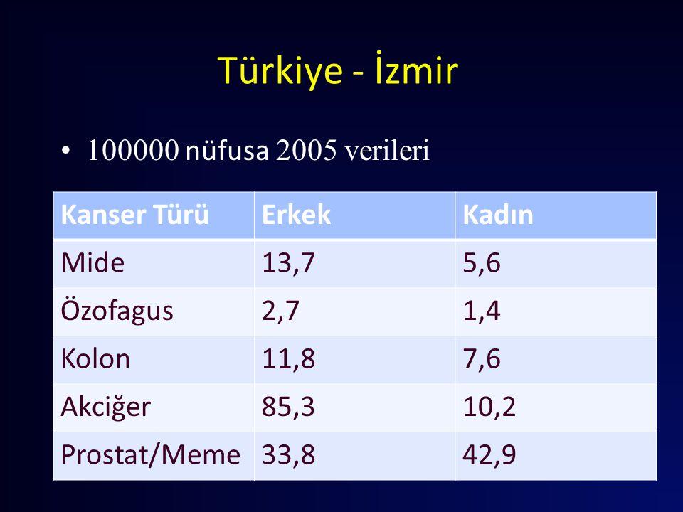 Türkiye - İzmir 100000 nüfusa 2005 verileri Kanser TürüErkekKadın Mide13,75,6 Özofagus2,71,4 Kolon11,87,6 Akciğer85,310,2 Prostat/Meme33,842,9