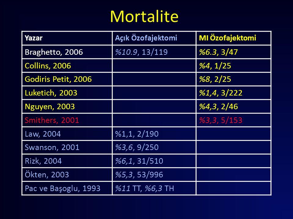 Mortalite YazarAçık ÖzofajektomiMI Özofajektomi Braghetto, 2006%10.9, 13/119%6.3, 3/47 Collins, 2006%4, 1/25 Godiris Petit, 2006%8, 2/25 Luketich, 200