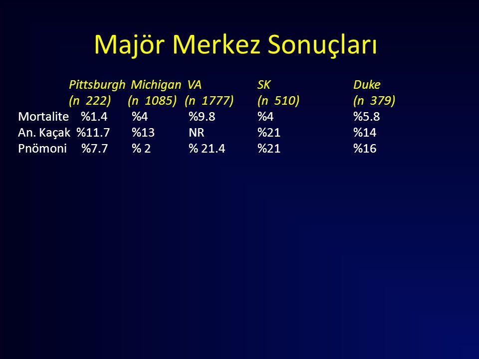 Pittsburgh Michigan VA SK Duke (n 222) (n 1085) (n 1777) (n 510) (n 379) Mortalite %1.4 %4 %9.8 %4 %5.8 An. Kaçak %11.7 %13 NR %21 %14 Pnömoni %7.7 %
