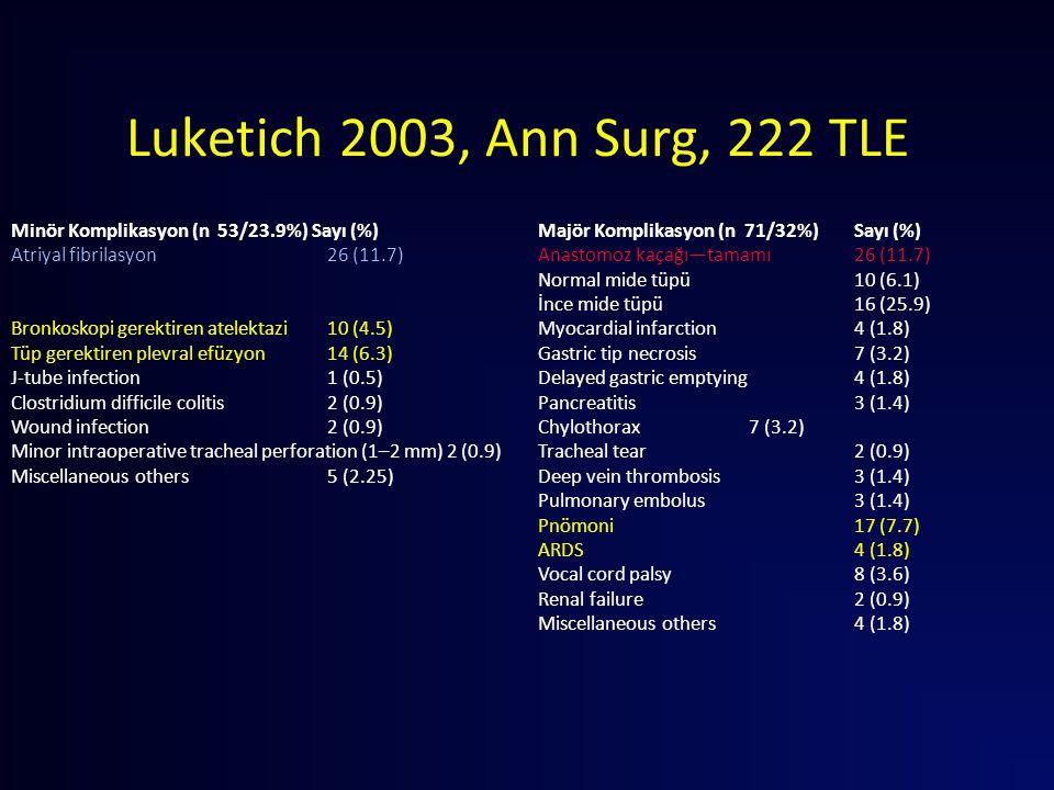 Luketich 2003, Ann Surg, 222 TLE Minör Komplikasyon (n 53/23.9%) Sayı (%) Majör Komplikasyon (n 71/32%) Sayı (%) Atriyal fibrilasyon 26 (11.7)Anastomo