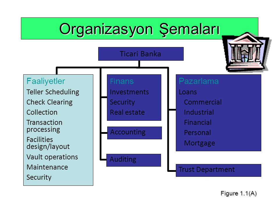 Organizasyon Şemaları Faaliyetler Teller Scheduling Check Clearing Collection Transaction processing Facilities design/layout Vault operations Maintenance Security Fi nans Investments Security Real estate Accounting Auditing Pazarlama Loans Commercial Industrial Financial Personal Mortgage Trust Department Ticari Banka Figure 1.1(A)