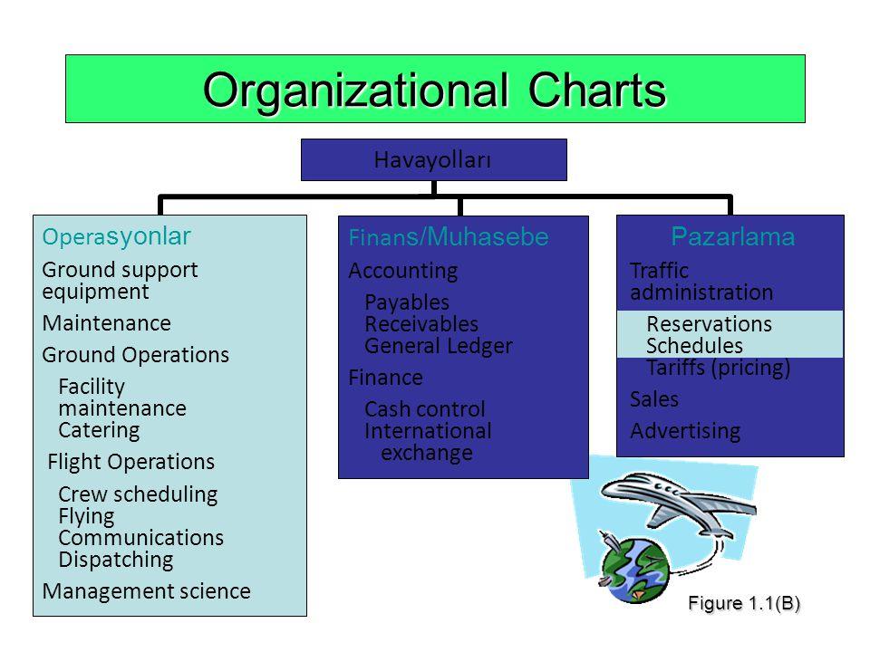 Organizational Charts Opera syonlar Ground support equipment Maintenance Ground Operations Facility maintenance Catering Flight Operations Crew schedu