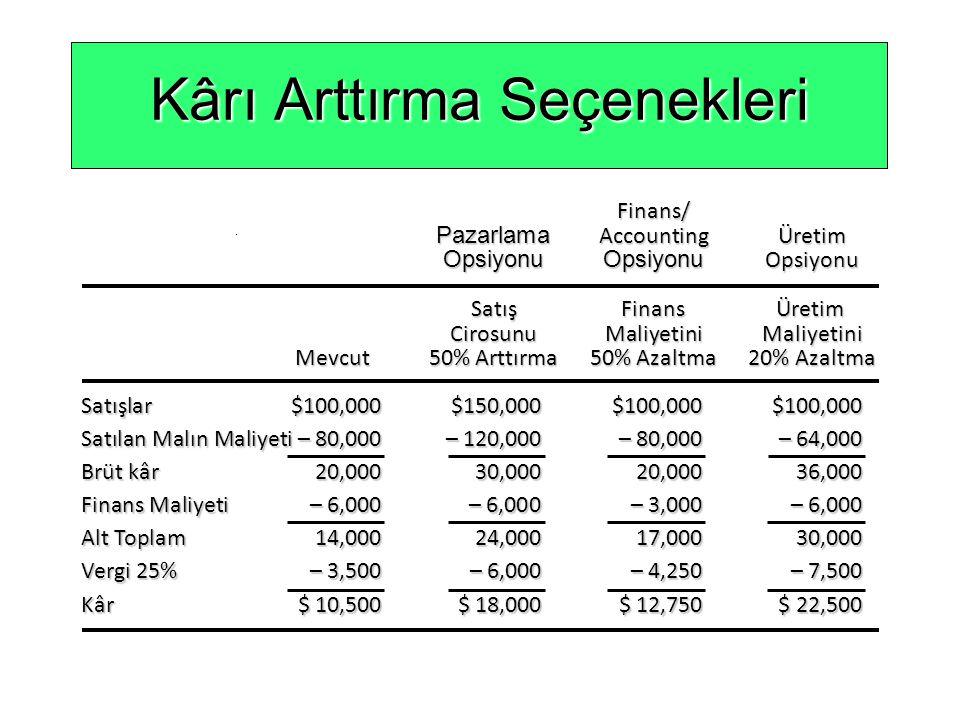 Kârı Arttırma Seçenekleri Satışlar$100,000$150,000$100,000$100,000 Satılan Malın Maliyeti– 80,000– 120,000– 80,000– 64,000 Brüt kâr20,00030,00020,0003