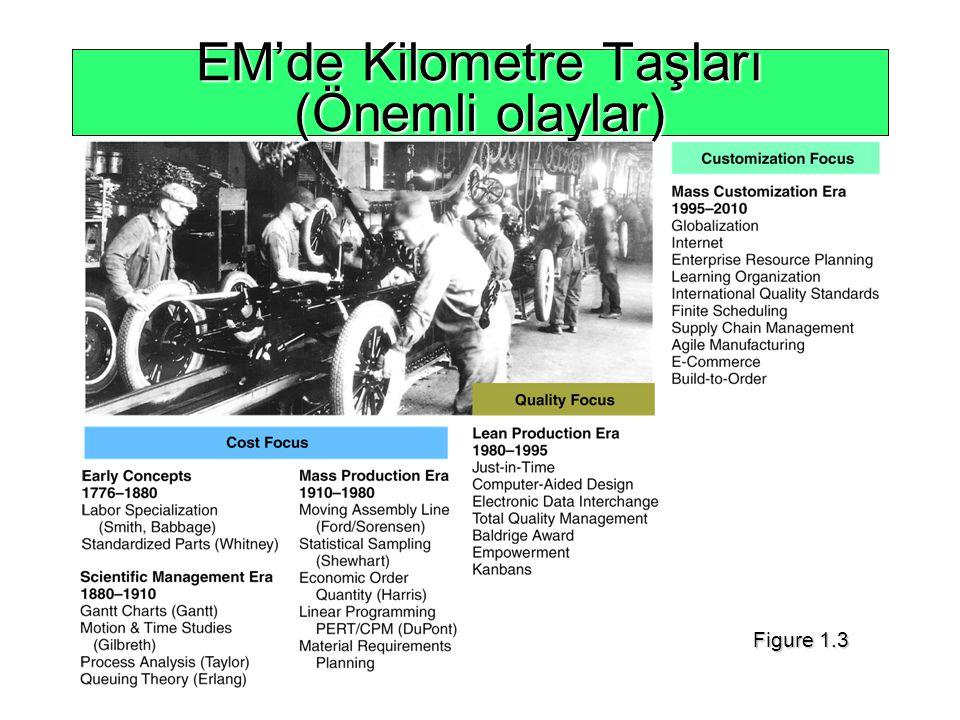 EM'de Kilometre Taşları (Önemli olaylar) Figure 1.3