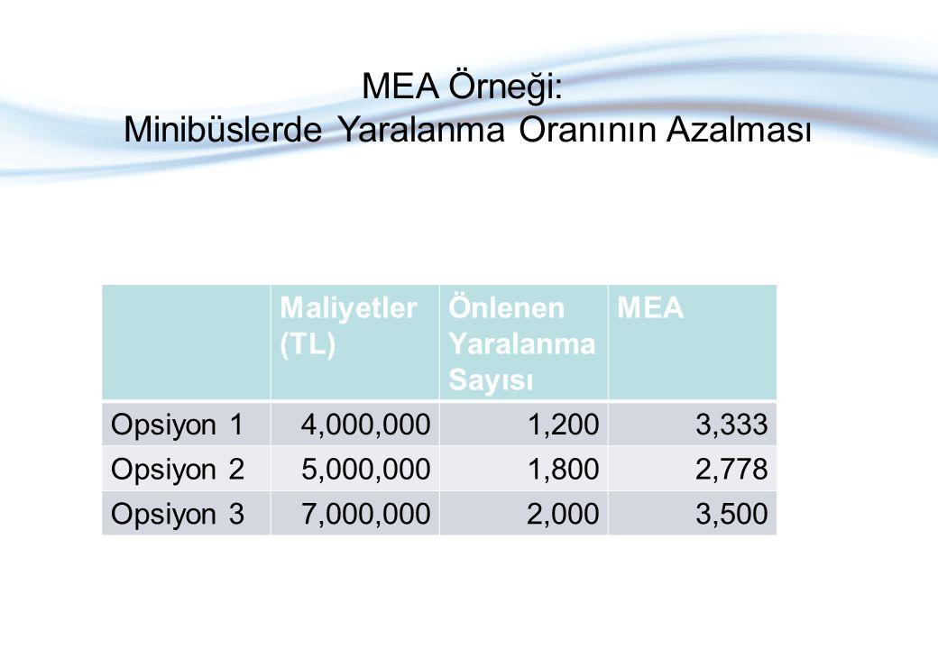 Maliyetler (TL) Önlenen Yaralanma Sayısı MEA Opsiyon 14,000,0001,2003,333 Opsiyon 25,000,0001,8002,778 Opsiyon 37,000,0002,0003,500 MEA Örneği: Minibüslerde Yaralanma Oranının Azalması