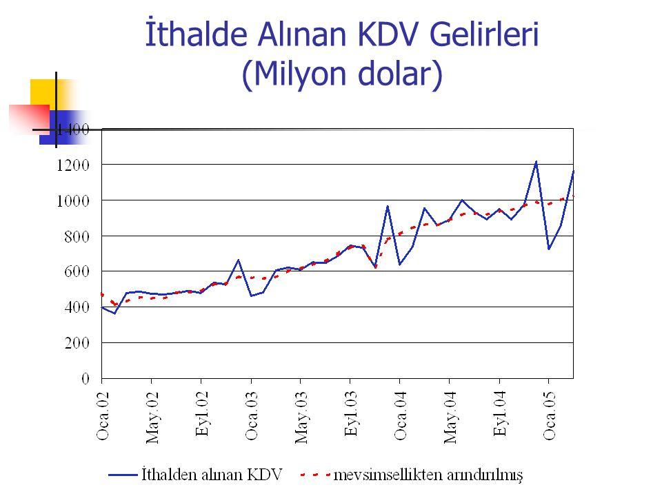 İthalde Alınan KDV Gelirleri (Milyon dolar)