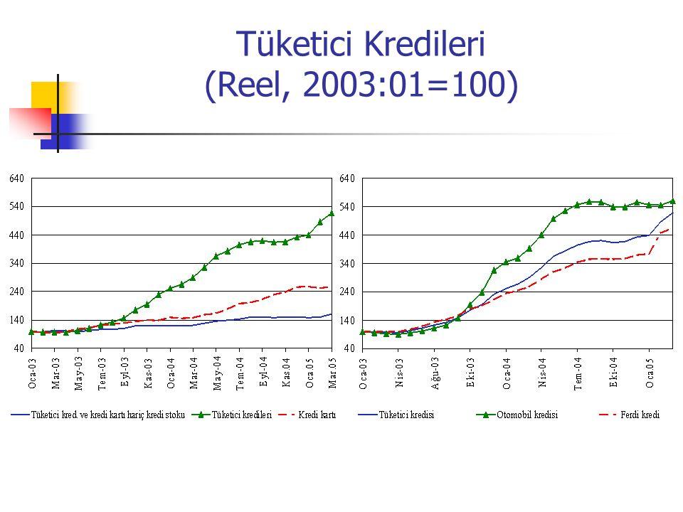 Tüketici Kredileri (Reel, 2003:01=100)