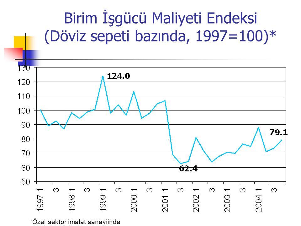Birim İşgücü Maliyeti Endeksi (Döviz sepeti bazında, 1997=100)* *Özel sektör imalat sanayiinde