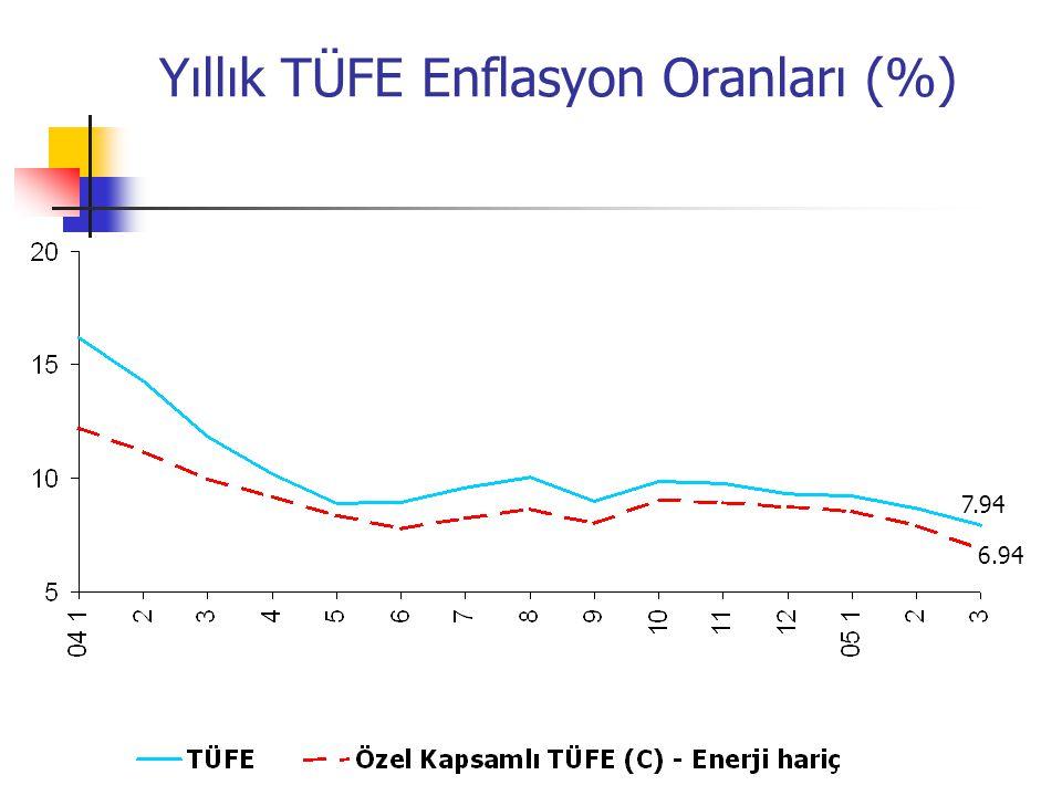 Yıllık TÜFE Enflasyon Oranları (%) 7.94 6.94
