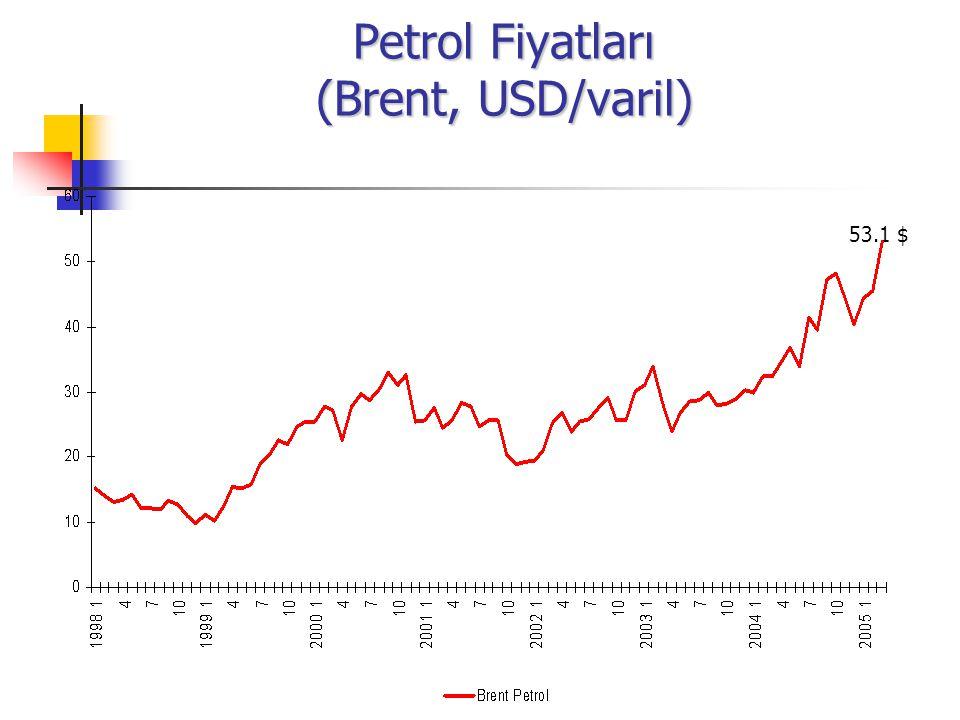 Petrol Fiyatları (Brent, USD/varil) 53.1 $