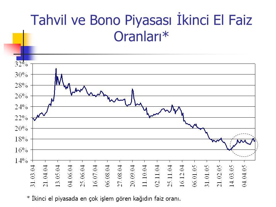 Tahvil ve Bono Piyasası İkinci El Faiz Oranları* * İkinci el piyasada en çok işlem gören kağıdın faiz oranı.