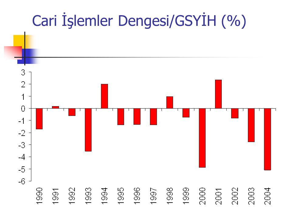 Cari İşlemler Dengesi/GSYİH (%)