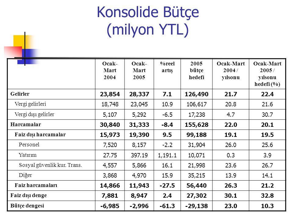 Konsolide Bütçe (milyon YTL) Ocak- Mart 2004 Ocak- Mart 2005 %reel artış 2005 bütçe hedefi Ocak-Mart 2004 / yılsonu Ocak-Mart 2005 / yılsonu hedefi (%