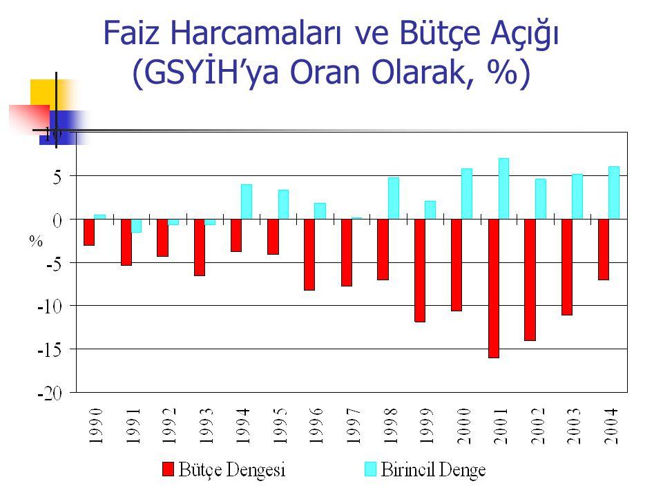 Faiz Harcamaları ve Bütçe Açığı (GSYİH'ya Oran Olarak, %) %