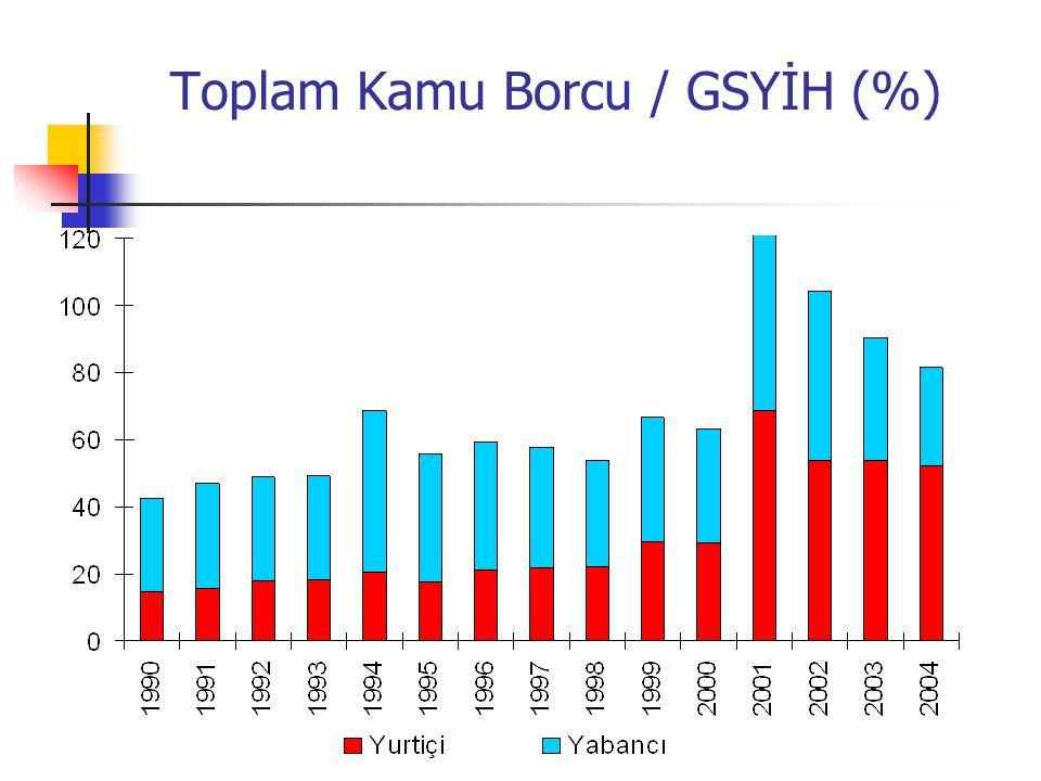Toplam Kamu Borcu / GSYİH (%)