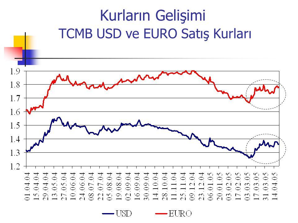 Kurların Gelişimi TCMB USD ve EURO Satış Kurları