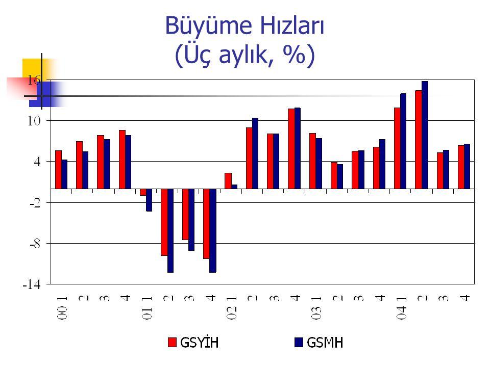 Büyüme Hızları (Üç aylık, %)