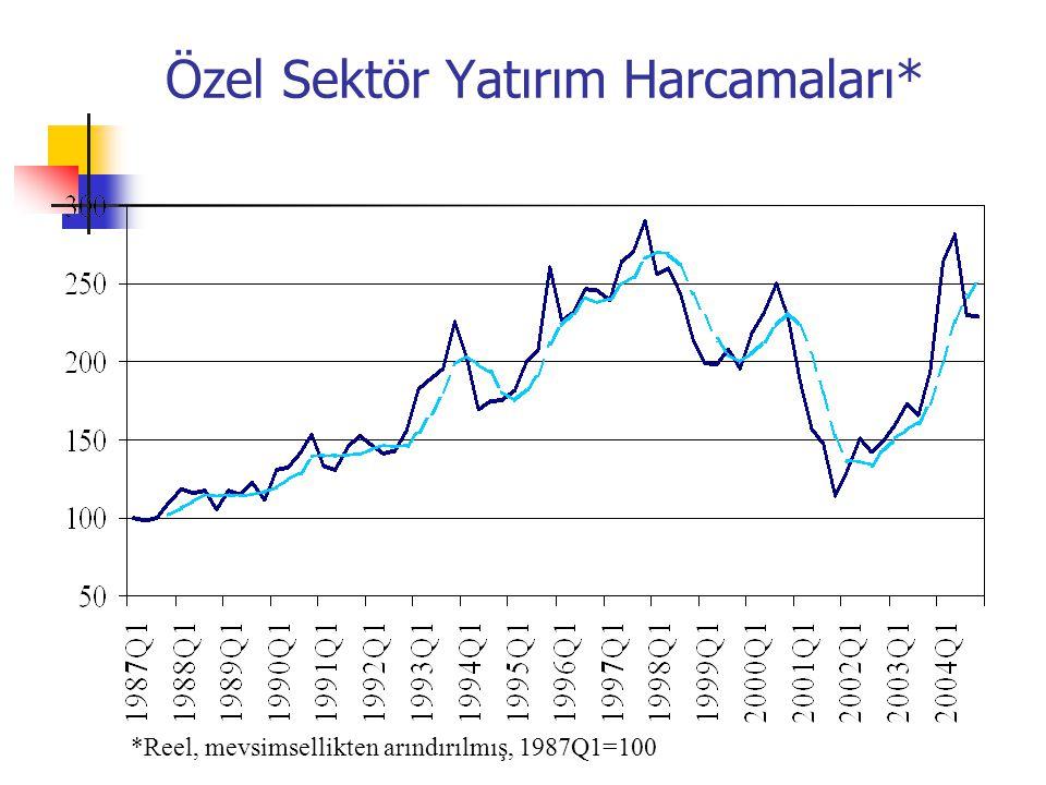 Özel Sektör Yatırım Harcamaları* *Reel, mevsimsellikten arındırılmış, 1987Q1=100