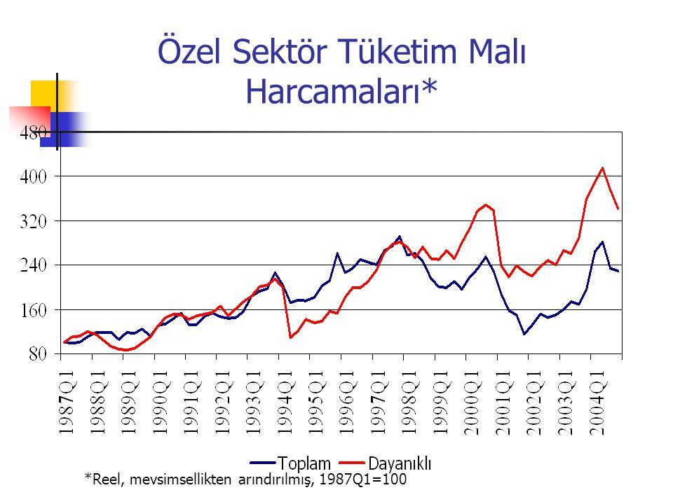 Özel Sektör Tüketim Malı Harcamaları* *Reel, mevsimsellikten arındırılmış, 1987Q1=100