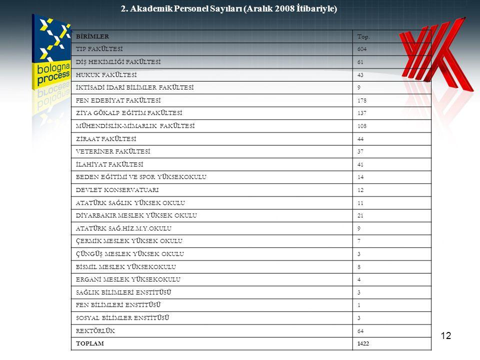 12 2. Akademik Personel Sayıları (Aralık 2008 İtibariyle) BİRİMLERTop. TIP FAK Ü LTESİ604 DİŞ HEKİMLİĞİ FAK Ü LTESİ61 HUKUK FAK Ü LTESİ43 İKTİSADİ İDA