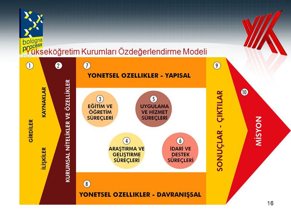 16 Yükseköğretim Kurumları Özdeğerlendirme Modeli