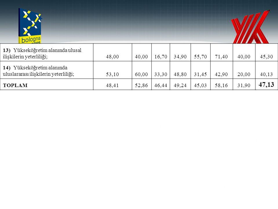 13)Yükseköğretim alanında ulusal ilişkilerin yeterliliği;48,0040,0016,7034,9055,7071,4040,0045,30 14)Yükseköğretim alanında uluslararası ilişkilerin y