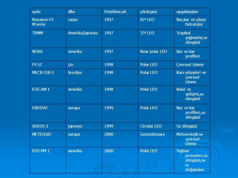 uyduülkeFırlatılma yılıyörüngesiuygulamaları Resourse-F2 M serisi rusya199782 o LEOBuz,kar ve yüzey hidrolojisi TRMMAmerika/japonya199735 o LEOTropikal yağmurlar,su döngüsü NOAAamerika1997Near polar LEOBuz ve kar profilleri FY-1Cçin1998Polar LEOÇevresel izleme MECB-SSR-1brezilya1998Polar LEOKara yüzeyleri ve çevresel izleme EOS-AM 1amerika1998Polar LEOBulut ve gelişimi,su döngüsü ENVISATavrupa1999Polar LEOBuz ve kar profilleri,su döngüsü ADEOS-2japonya1999Circular LEOSu döngüsü METEOSATavrupa2000GeostationaryMeteorolojik ve çevresel izleme EOS-PM 1amerika2000Polar LEOYağmur prosesleri,su döngüsü,ne m değişimleri