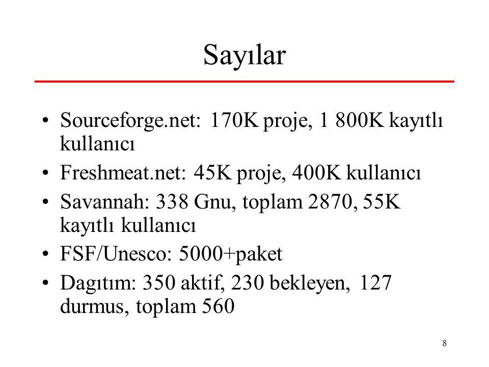 8 Sayılar Sourceforge.net: 170K proje, 1 800K kayıtlı kullanıcı Freshmeat.net: 45K proje, 400K kullanıcı Savannah: 338 Gnu, toplam 2870, 55K kayıtlı kullanıcı FSF/Unesco: 5000+paket Dagıtım: 350 aktif, 230 bekleyen, 127 durmus, toplam 560