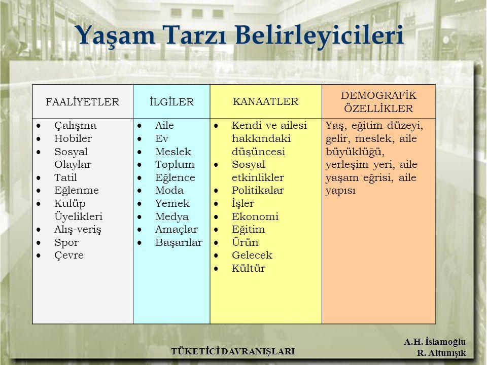 A.H. İslamoğlu R. Altunışık TÜKETİCİ DAVRANIŞLARI Yaşam Tarzı Belirleyicileri FAALİYETLERİLGİLER KANAATLER DEMOGRAFİK ÖZELLİKLER  Çalışma  Hobiler 