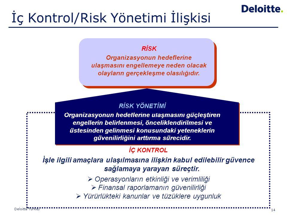 14 Deloitte Turkey RİSK Organizasyonun hedeflerine ulaşmasını engellemeye neden olacak olayların gerçekleşme olasılığıdır. RİSK YÖNETİMİ Organizasyonu