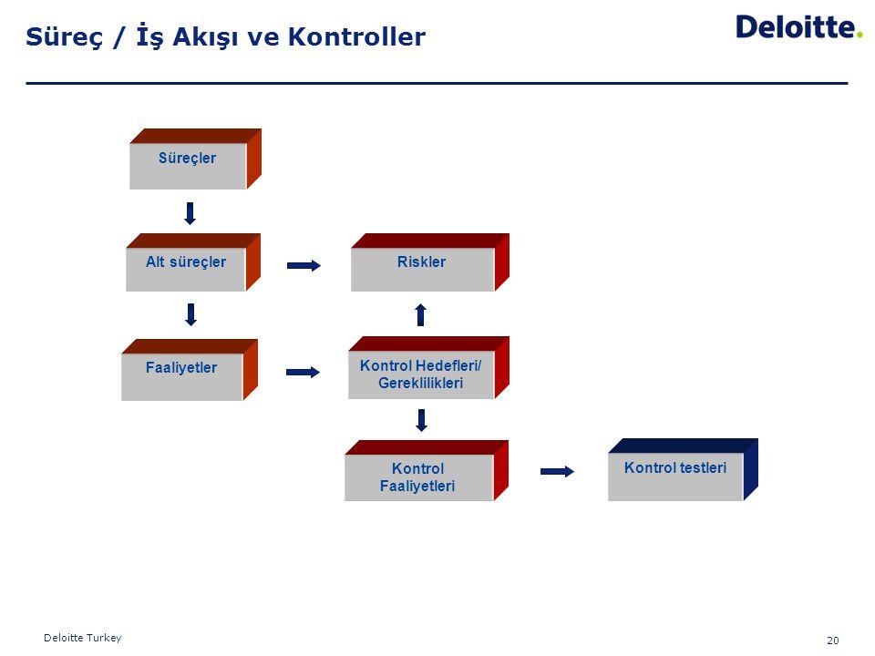 20 Deloitte Turkey Süreç / İş Akışı ve Kontroller Süreçler Alt süreçler Faaliyetler Riskler Kontrol Hedefleri/ Gereklilikleri Kontrol Faaliyetleri Kon