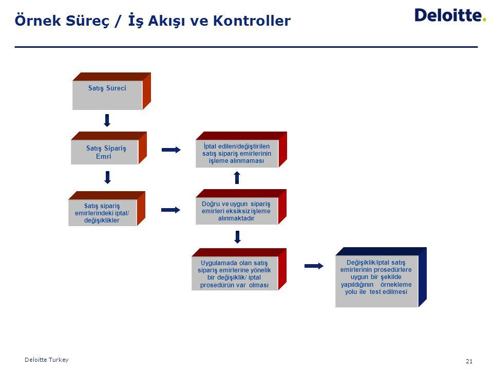 21 Deloitte Turkey Örnek Süreç / İş Akışı ve Kontroller Satış Süreci Satış Sipariş Emri Satış sipariş emirlerindeki iptal/ değişiklikler İptal edilen/