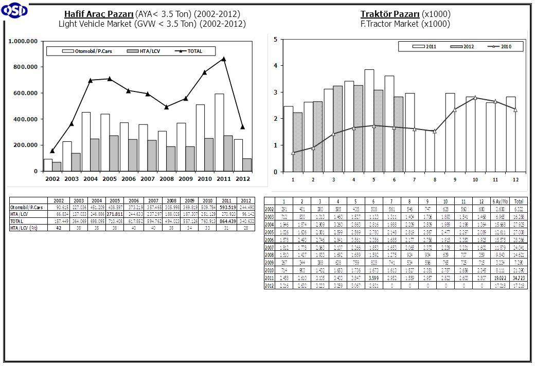 Traktör Pazarı (x1000) F.Tractor Market (x1000) Hafif Araç Pazarı (AYA< 3.5 Ton) (2002-2012) Light Vehicle Market (GVW < 3.5 Ton) (2002-2012)