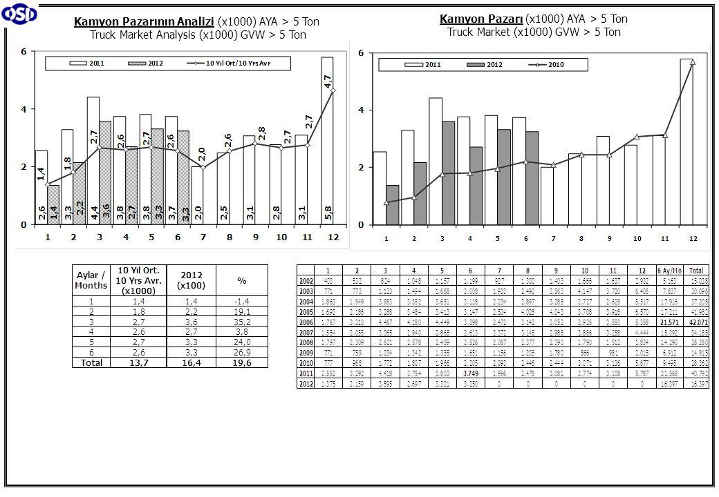 Kamyon Pazarının Analizi (x1000) AYA > 5 Ton Truck Market Analysis (x1000) GVW > 5 Ton Kamyon Pazarı (x1000) AYA > 5 Ton Truck Market (x1000) GVW > 5 Ton