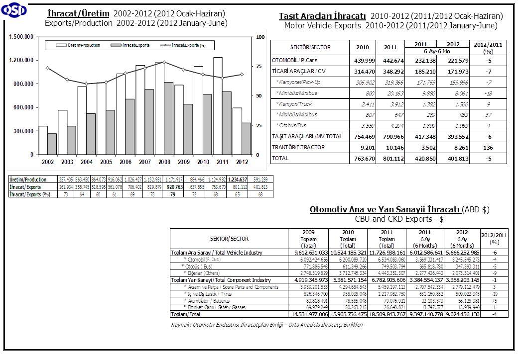 Otomotiv Ana ve Yan Sanayii İhracatı (ABD $) CBU and CKD Exports - $ Kaynak: Otomotiv Endüstrisi İhracatçıları Birliği – Orta Anadolu İhracatçı Birlikleri İhracat/Üretim 2002-2012 (2012 Ocak-Haziran) Exports/Production 2002-2012 (2012 January-June) Taşıt Araçları İhracatı 2010-2012 (2011/2012 Ocak-Haziran) Motor Vehicle Exports 2010-2012 (2011/2012 January-June)