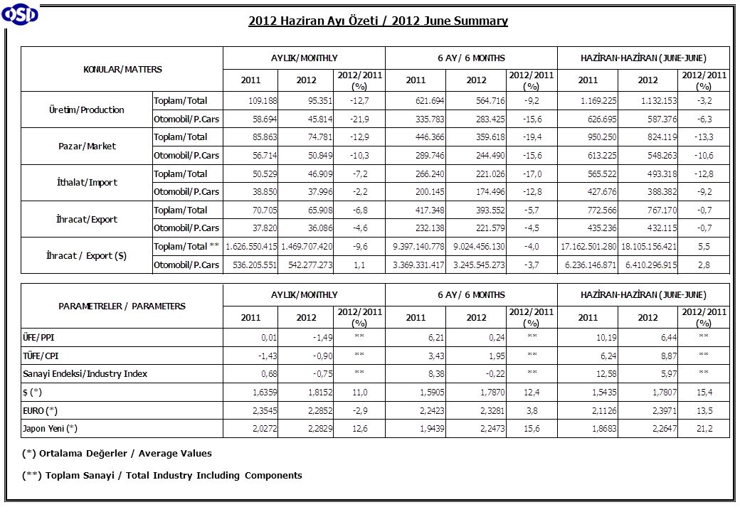 2012 Haziran Ayı Özeti / 2012 June Summary (*) Ortalama Değerler / Average Values (**) Toplam Sanayi / Total Industry Including Components