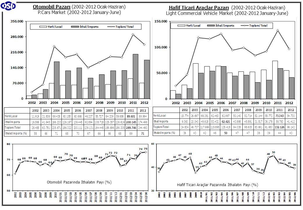 Otomobil Pazarı (2002-2012 Ocak-Haziran) P.Cars Market (2002-2012 January-June) Hafif Ticari Araçlar Pazarı (2002-2012 Ocak-Haziran) Light Commercial Vehicle Market (2002-2012 January-June) Otomobil Pazarında İthalatın Payı (%) Hafif Ticari Araçlar Pazarında İthalatın Payı (%)