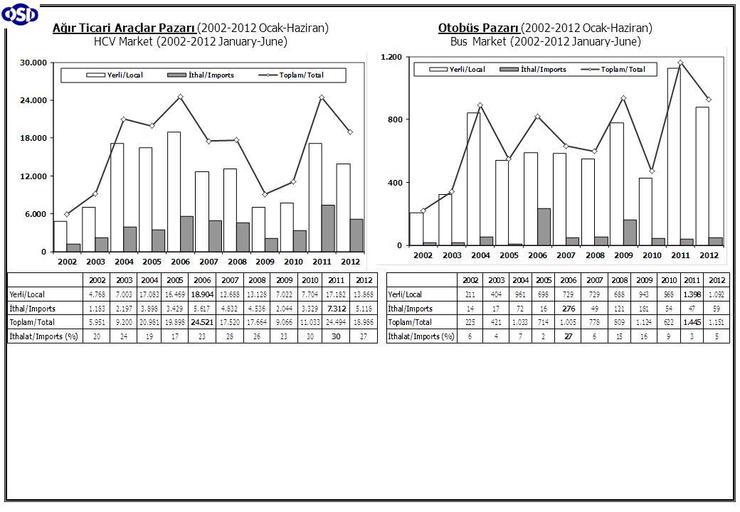 Otobüs Pazarı (2002-2012 Ocak-Haziran) Bus Market (2002-2012 January-June) Ağır Ticari Araçlar Pazarı (2002-2012 Ocak-Haziran) HCV Market (2002-2012 January-June)